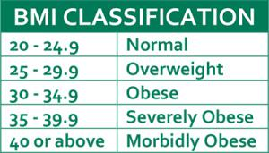 BMI Classification Chart